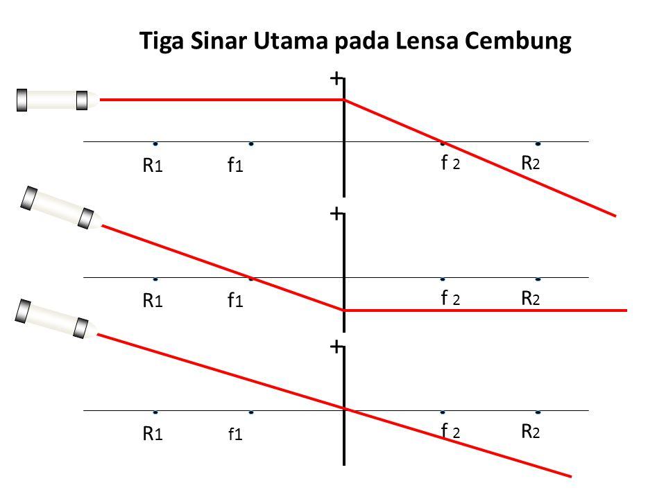 Tiga Sinar Utama pada Lensa Cembung + f 2 R 2 R 1 f 1 + f 2 R 2 R 1 f 1 + f 2 R 2 R 1 f1