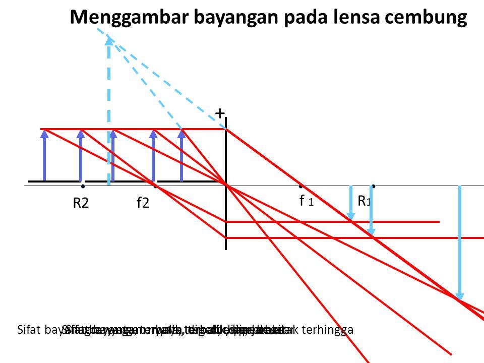Menggambar bayangan pada lensa cembung + f 1 R 1 R2 f2 Sifat bayangan: nyata, terbalik, diperkecilSifat bayangan: nyata terbalik, sama besarSifat bayangan: nyata, terbalik diperbesarSifat bayanagn: nyata, terbalik, diperbesar, jarak tak terhinggaSifat bayangan: maya, tegak, diperbesar
