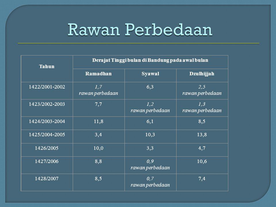 Tahun Derajat Tinggi bulan di Bandung pada awal bulan RamadhanSyawalDzulhijjah 1422/2001-20021,7 rawan perbedaan 6,32,5 rawan perbedaan 1423/2002-2003