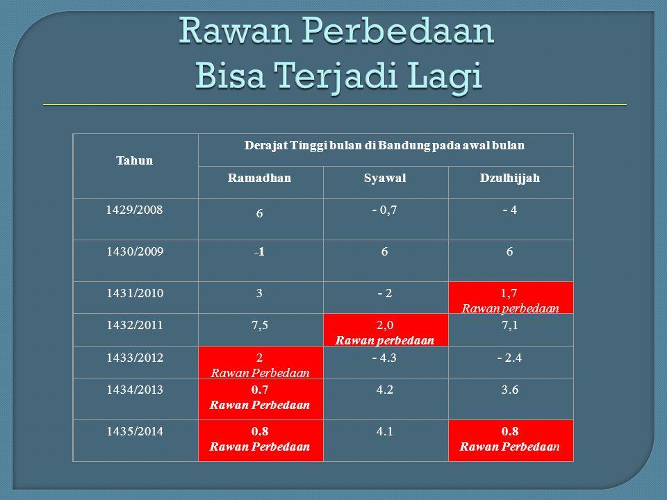 Tahun Derajat Tinggi bulan di Bandung pada awal bulan RamadhanSyawalDzulhijjah 1429/2008 6 - 0,7- 4 1430/200966 1431/20103- 21,7 Rawan perbedaan 1432/