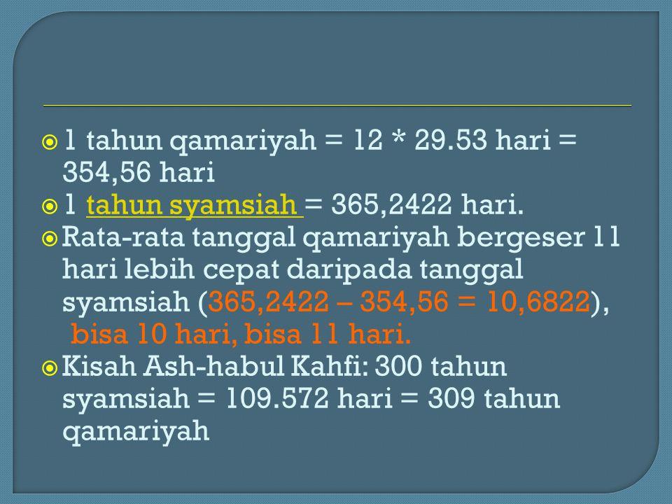  1 tahun qamariyah = 12 * 29.53 hari = 354,56 hari  1 tahun syamsiah = 365,2422 hari.tahun syamsiah  Rata-rata tanggal qamariyah bergeser 11 hari l