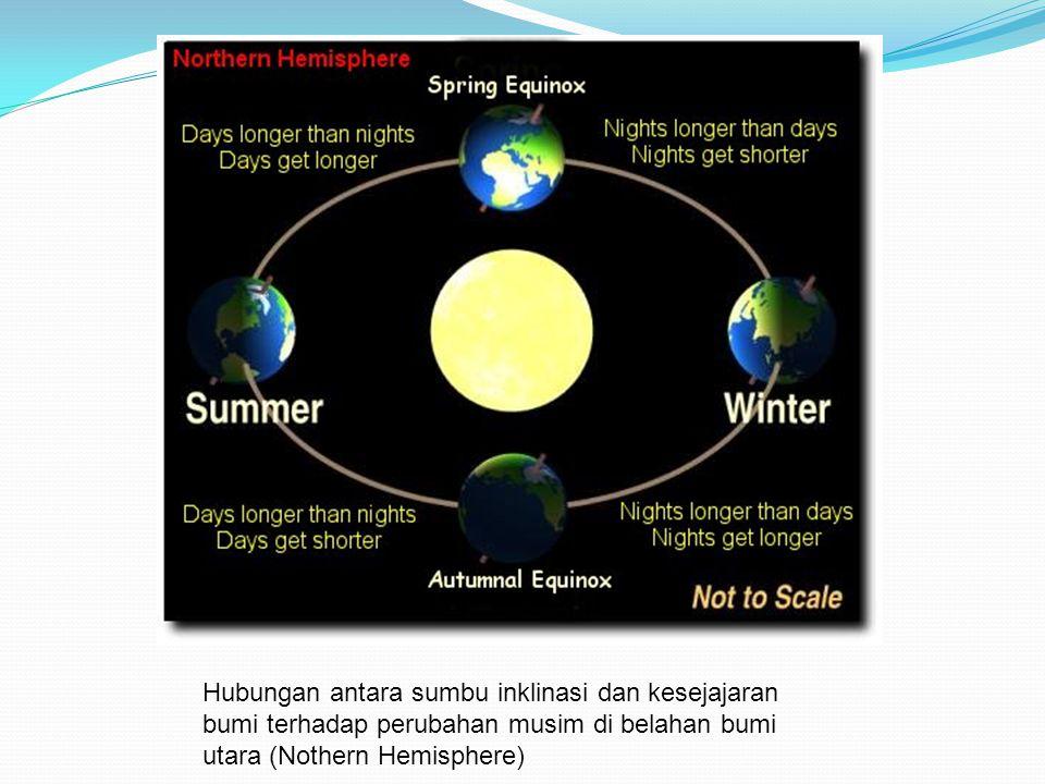 Hubungan antara sumbu inklinasi dan kesejajaran bumi terhadap perubahan musim di belahan bumi utara (Nothern Hemisphere)