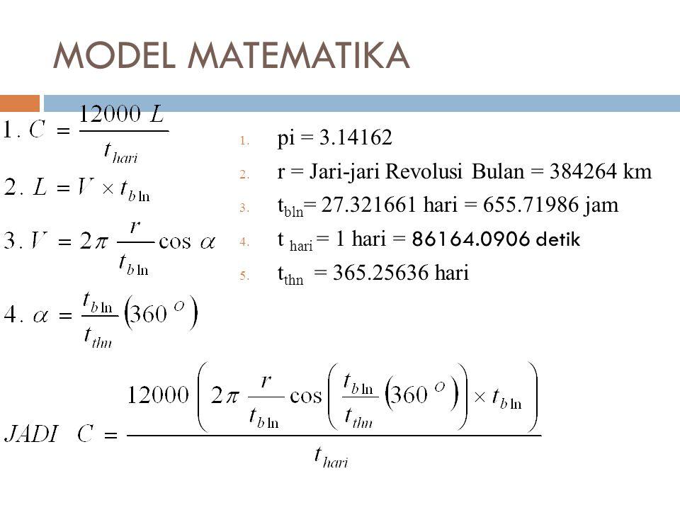 MODEL MATEMATIKA 1.pi = 3.14162 2. r = Jari-jari Revolusi Bulan = 384264 km 3.