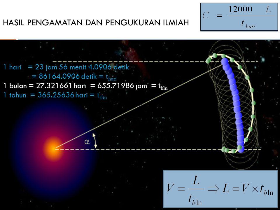 HASIL PENGAMATAN DAN PENGUKURAN ILMIAH 1 hari = 23 jam 56 menit 4.0906 detik = 86164.0906 detik = t hari 1 bulan = 27.321661 hari = 655.71986 jam = t bln 1 tahun = 365.25636 hari = t thn 3&4264 km