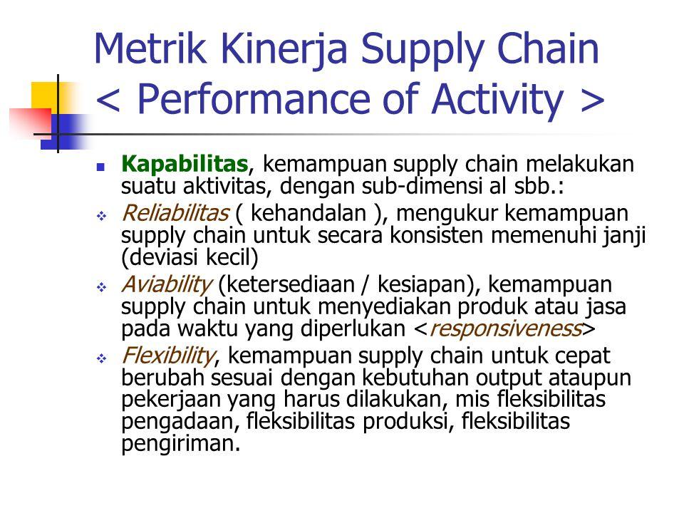 Metrik Kinerja Supply Chain Produktivitas, mengukur efektivitas sumber daya mengubah input menjadi output Utilitas, mengukur tingkat pemakaian suber daya dalam kegiatan supply chain Outcome, merupakan hasil dari suatu proses atau aktivitas.