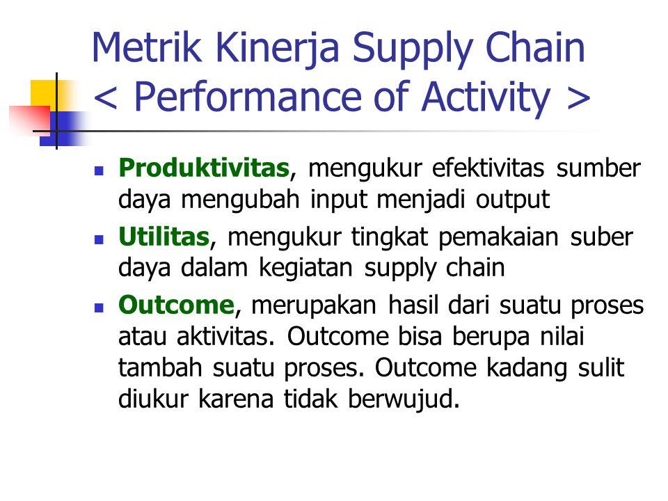 Metrik Kinerja Supply Chain Produktivitas, mengukur efektivitas sumber daya mengubah input menjadi output Utilitas, mengukur tingkat pemakaian suber d