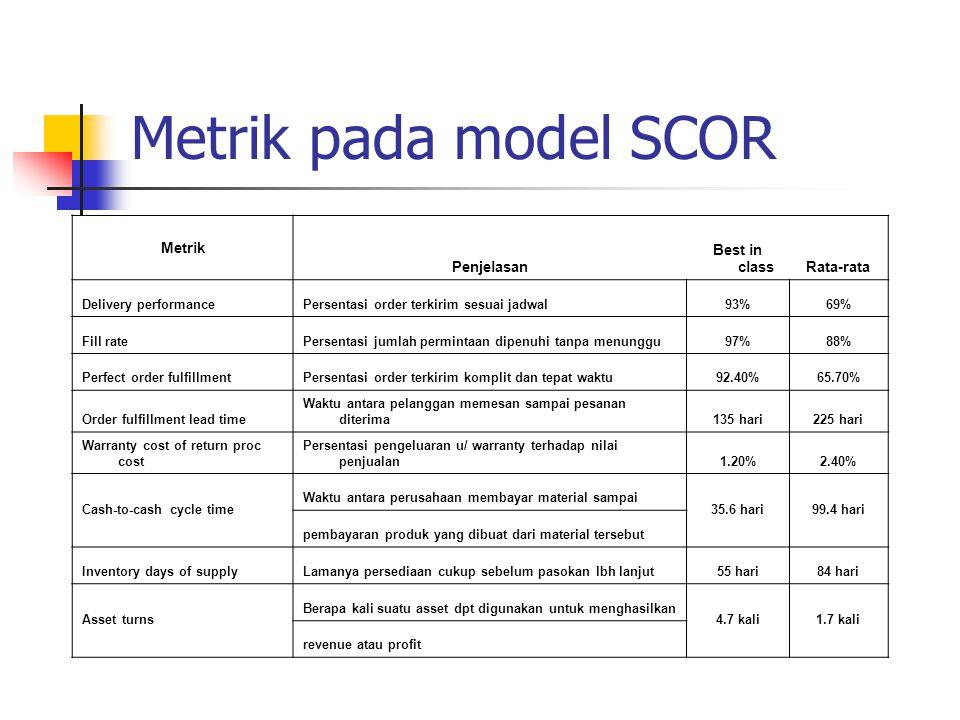 Metrik pada model SCOR Metrik Penjelasan Best in classRata-rata Delivery performancePersentasi order terkirim sesuai jadwal93%69% Fill ratePersentasi