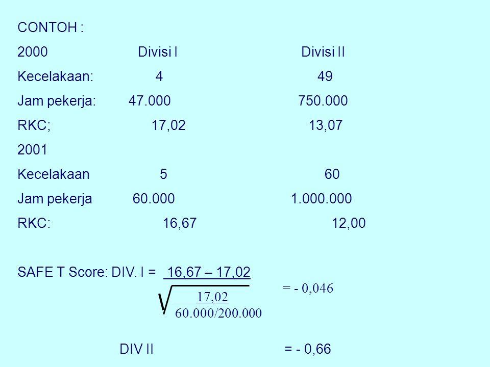CONTOH : 2000 Divisi I Divisi II Kecelakaan: 4 49 Jam pekerja: 47.000 750.000 RKC; 17,02 13,07 2001 Kecelakaan 5 60 Jam pekerja 60.000 1.000.000 RKC: