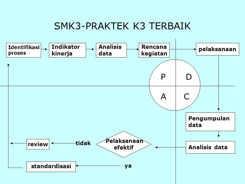 standardisasi SMK3-PRAKTEK K3 TERBAIK P D A C Identifikasi proses Indikator kinerja Analisis data Rencana kegiatan pelaksanaan Pengumpulan data Analis