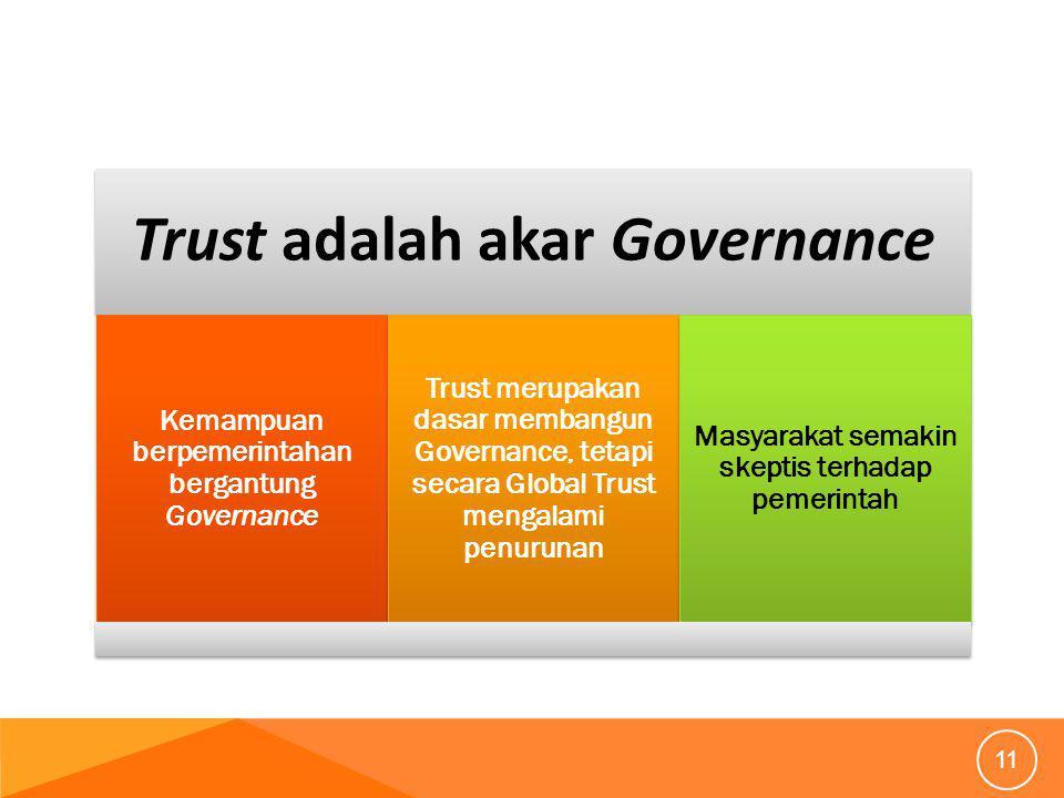 Trust adalah akar Governance Kemampuan berpemerintahan bergantung Governance Trust merupakan dasar membangun Governance, tetapi secara Global Trust mengalami penurunan Masyarakat semakin skeptis terhadap pemerintah 11