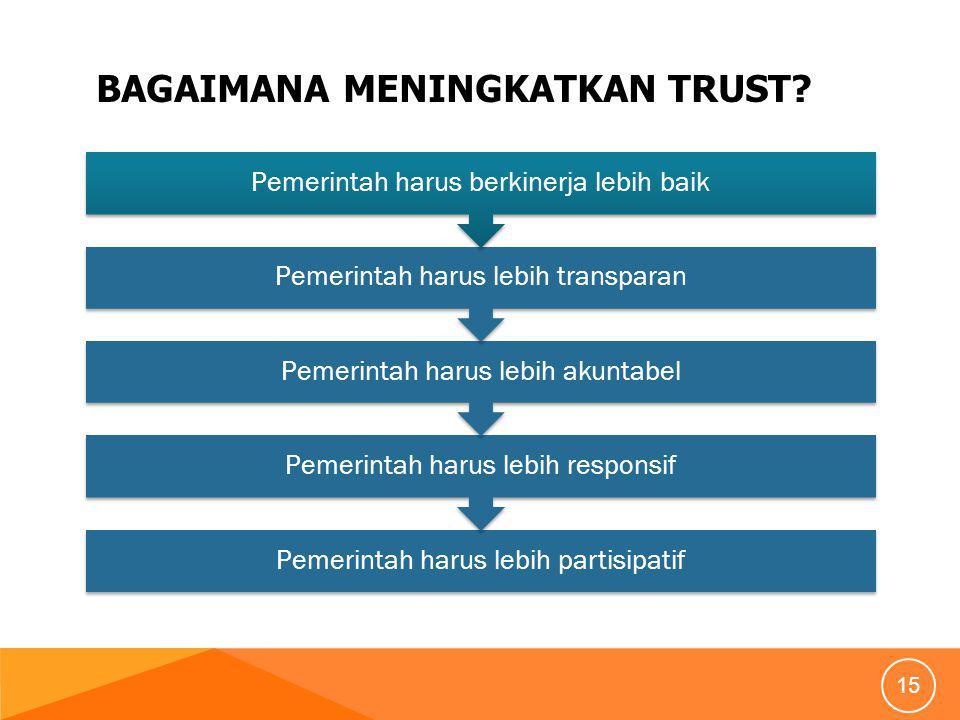 BAGAIMANA MENINGKATKAN TRUST.