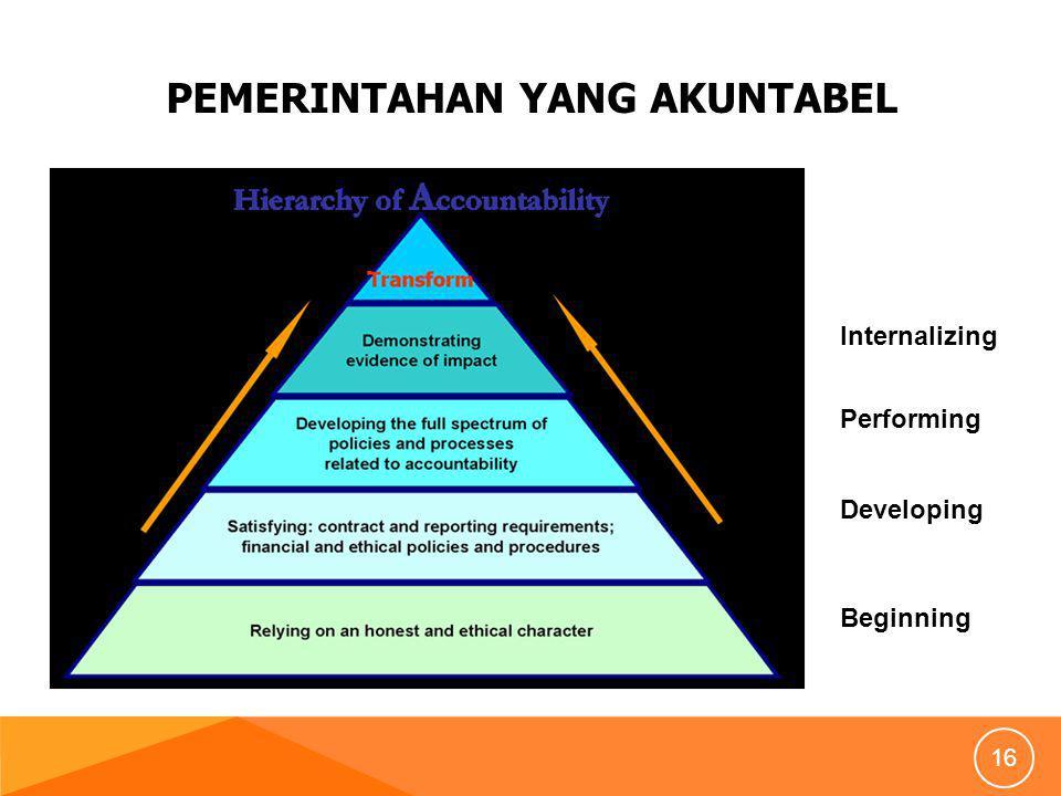 PEMERINTAHAN YANG AKUNTABEL 16 Beginning Developing Performing Internalizing