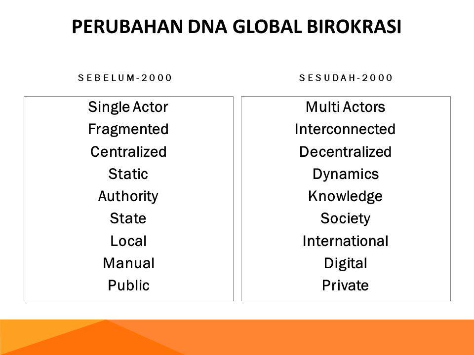 SEBELUM-2000 Single Actor Fragmented Centralized Static Authority State Local Manual Public SESUDAH-2000 Multi Actors Interconnected Decentralized Dyn