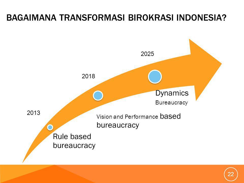 BAGAIMANA TRANSFORMASI BIROKRASI INDONESIA.