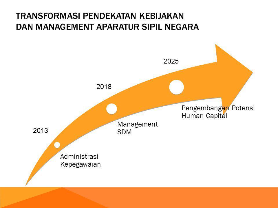 Administrasi Kepegawaian Management SDM Pengembangan Potensi Human Capital TRANSFORMASI PENDEKATAN KEBIJAKAN DAN MANAGEMENT APARATUR SIPIL NEGARA 2013 2018 2025