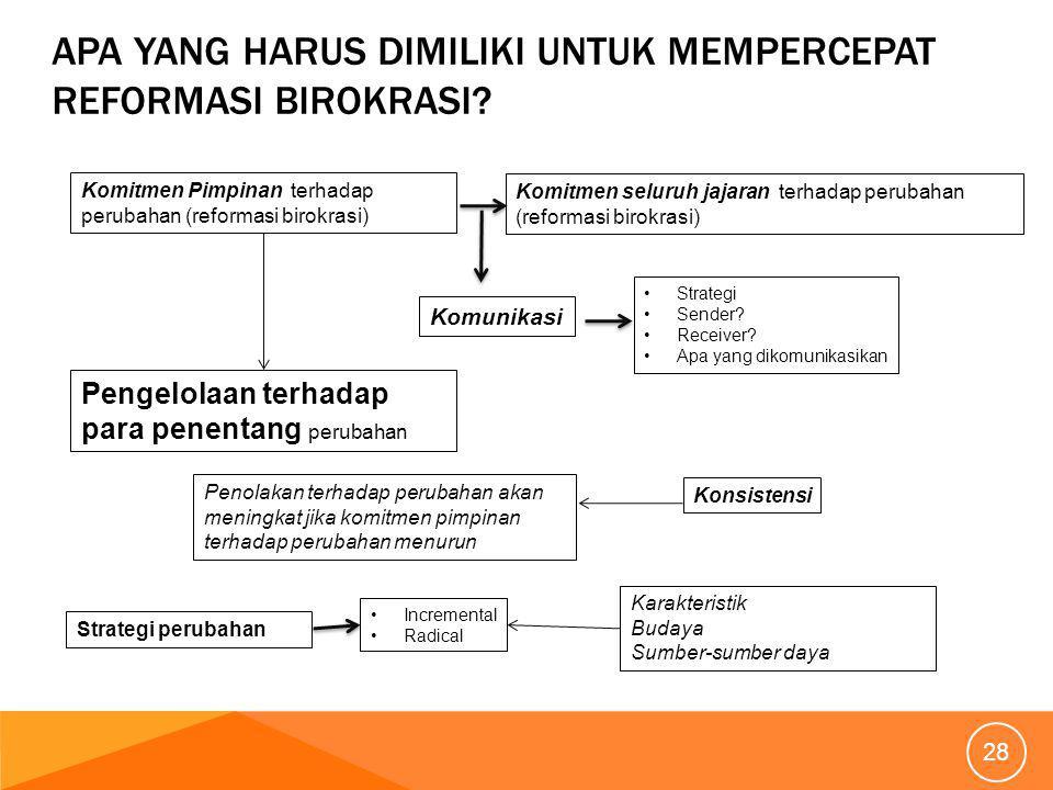 28 Komitmen Pimpinan terhadap perubahan (reformasi birokrasi) Komitmen seluruh jajaran terhadap perubahan (reformasi birokrasi) Komunikasi Strategi Sender.