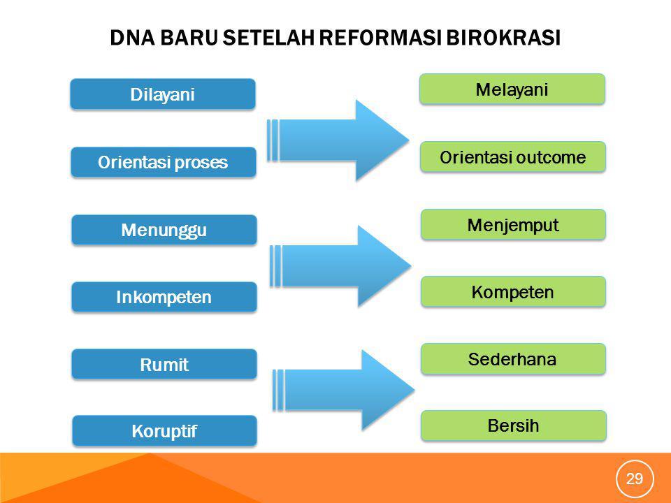 DNA BARU SETELAH REFORMASI BIROKRASI 29 Dilayani Melayani Orientasi proses Orientasi outcome Menunggu Menjemput Inkompeten Kompeten Rumit Sederhana Koruptif Bersih