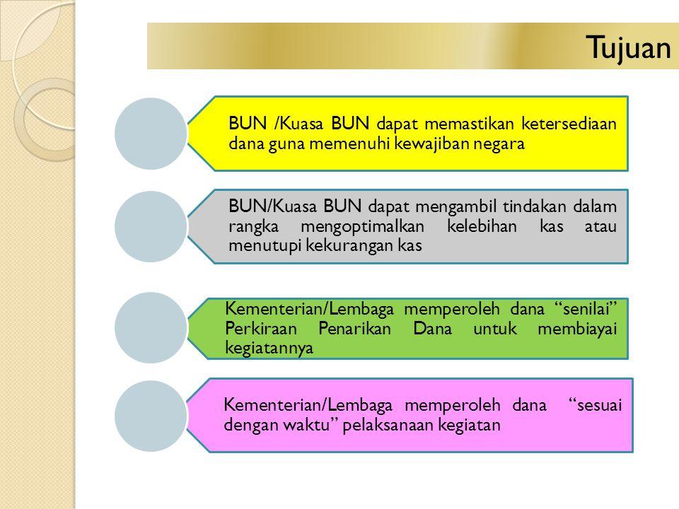 BUN /Kuasa BUN dapat memastikan ketersediaan dana guna memenuhi kewajiban negara BUN/Kuasa BUN dapat mengambil tindakan dalam rangka mengoptimalkan ke