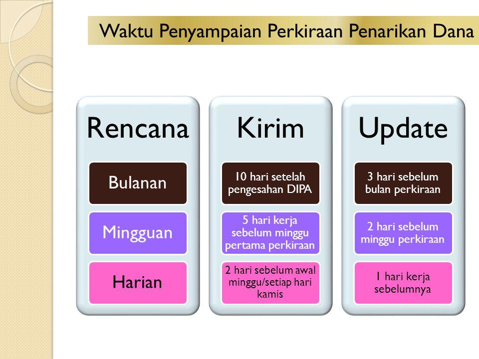 Rencana BulananMingguanHarian Kirim 10 hari setelah pengesahan DIPA 5 hari kerja sebelum minggu pertama perkiraan 2 hari sebelum awal minggu/setiap ha