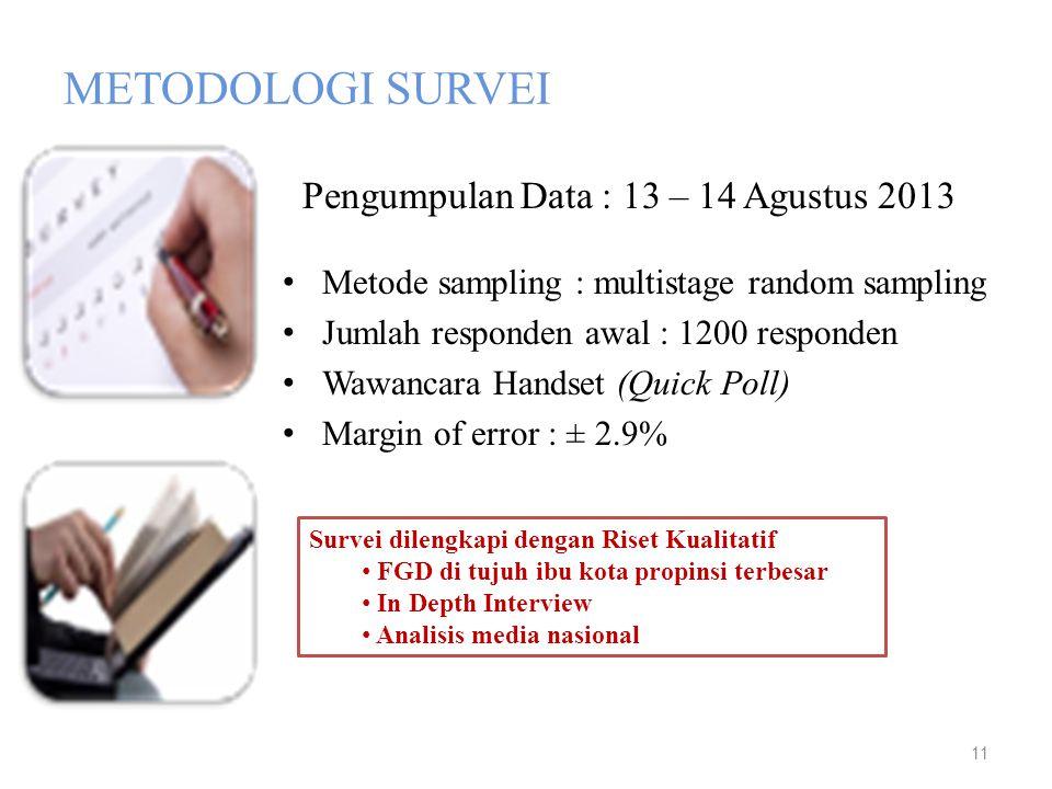 METODOLOGI SURVEI Metode sampling : multistage random sampling Jumlah responden awal : 1200 responden Wawancara Handset (Quick Poll) Margin of error :