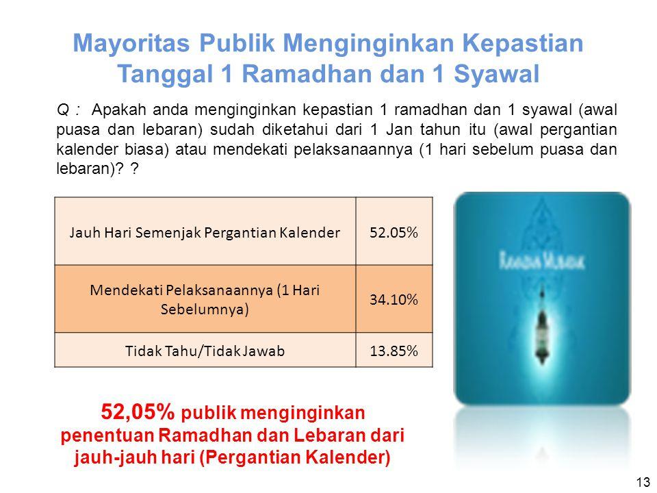 13 Mayoritas Publik Menginginkan Kepastian Tanggal 1 Ramadhan dan 1 Syawal Q : Apakah anda menginginkan kepastian 1 ramadhan dan 1 syawal (awal puasa