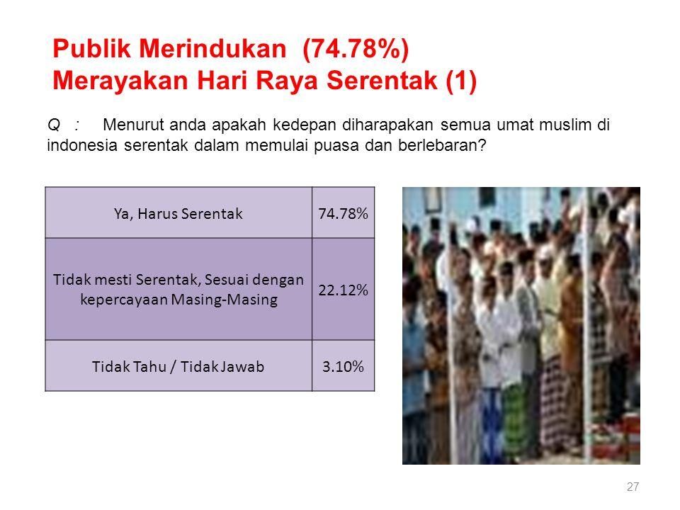 27 Publik Merindukan (74.78%) Merayakan Hari Raya Serentak (1) Q : Menurut anda apakah kedepan diharapakan semua umat muslim di indonesia serentak dal