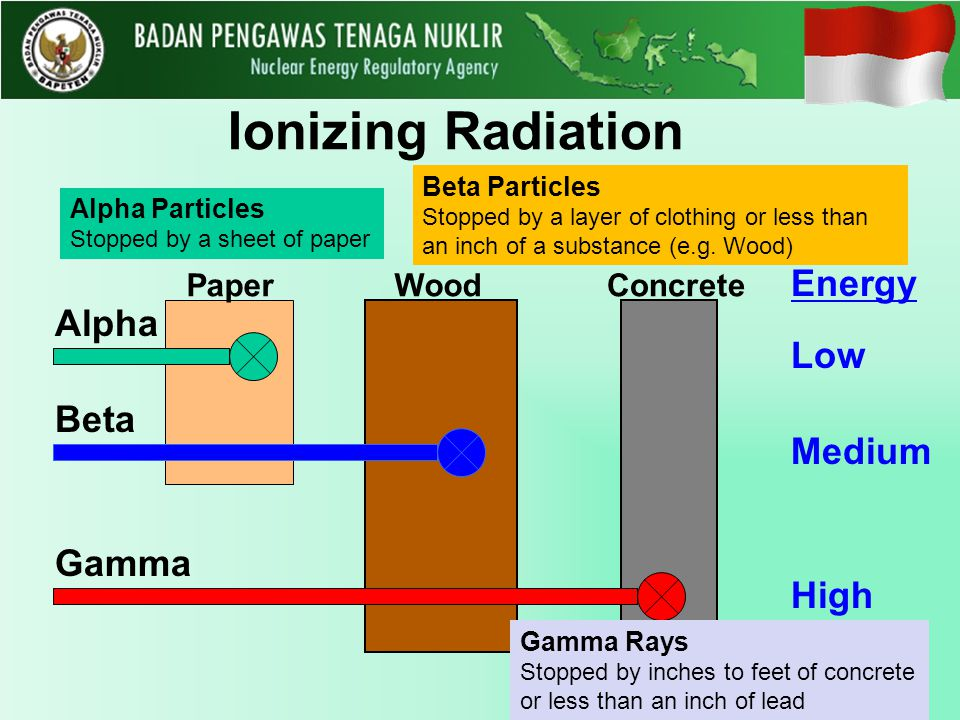 Ionizing Radiation PaperWoodConcrete Alpha Beta Gamma Energy Low Medium High Alpha Particles Stopped by a sheet of paper Gamma Rays Stopped by inches