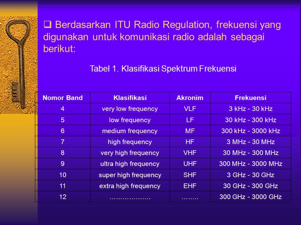  Berdasarkan ITU Radio Regulation, frekuensi yang digunakan untuk komunikasi radio adalah sebagai berikut: Tabel 1. Klasifikasi Spektrum Frekuensi No