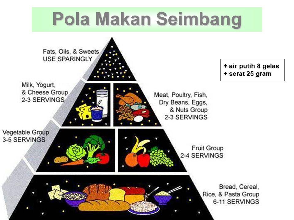 Cukupkah Yang Kita Makan Kebutuhan protein 60 gram / hari = 10 butir telur Kebutuhan vitamin C 1000 mg / hari = 15 buah jeruk Kebutuhan kalsium 1000 mg / hari = 3 gelas susu atau ½ kg brokoli
