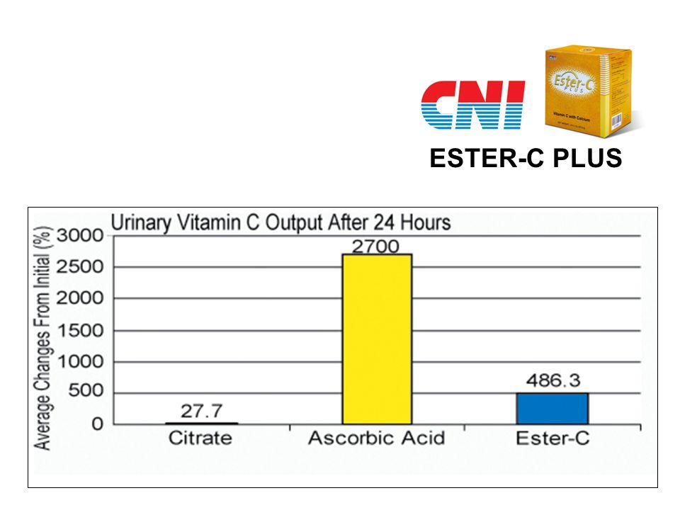 vs Ester-C lain Harga per 1000 mg lebih ekonomis Kandungan vitamin C per tablet lebih banyak