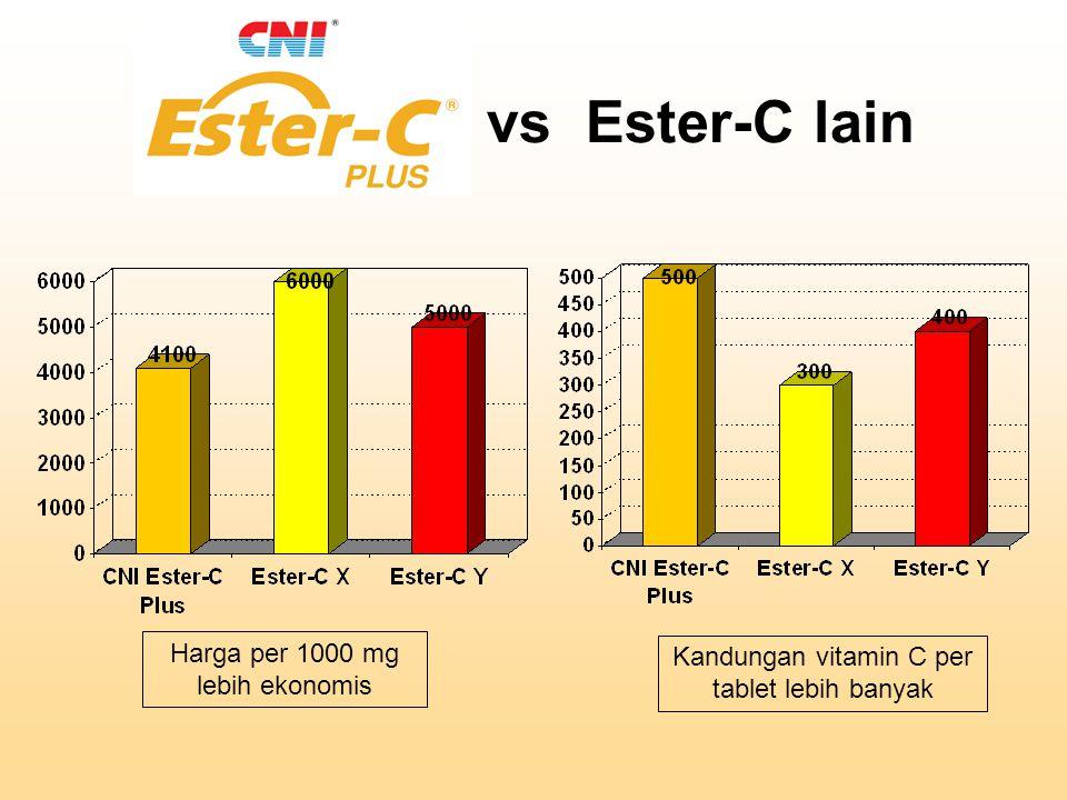 Penelitian Melindungi 24 jam : Kadar vitamin C meningkat setelah 24 jam konsumsi Ester C.