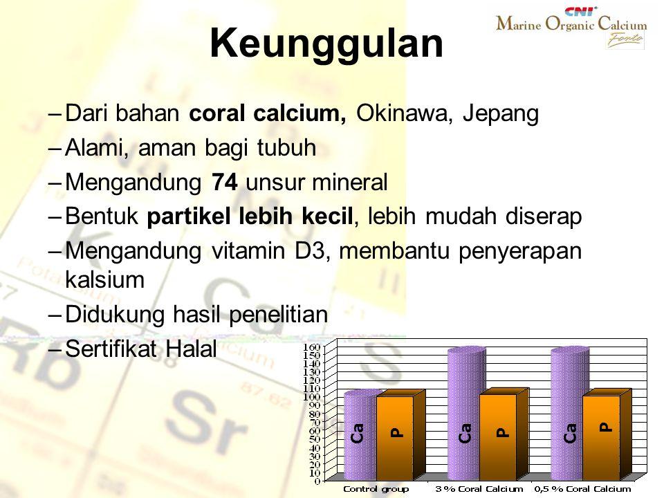 Coral calcium diserap lebih baik dibanding kalsium karbonat sintetis (Journal of science and vitaminology)Coral calcium diserap lebih baik dibanding kalsium karbonat sintetis (Journal of science and vitaminology) Coral calcium terbukti meningkatkan densitas tulang.