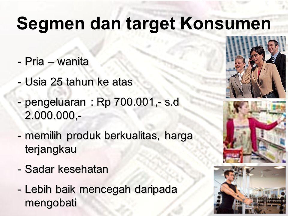 Potensi Pasar di Indonesia CNI HealtPack 3 in 1 General Health Populasi Indonesia 2007:kira-kira 230 juta jiwa Pria wanita usia, 25 – 60 thn : 42% Kelas mengah atas : 30% Pengguna suplemen: 40% 11,592,000 Potential User