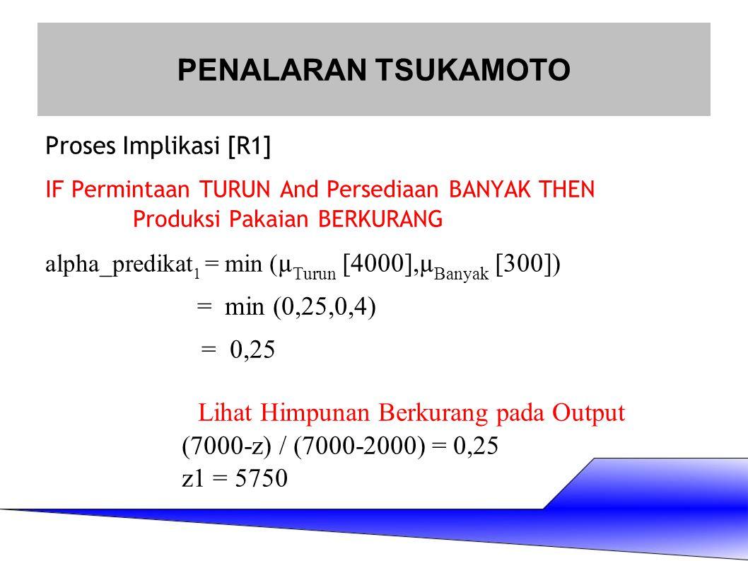 Proses Implikasi [R1] IF Permintaan TURUN And Persediaan BANYAK THEN Produksi Pakaian BERKURANG alpha_predikat 1 = min ( µ Turun [4000],µ Banyak [300]