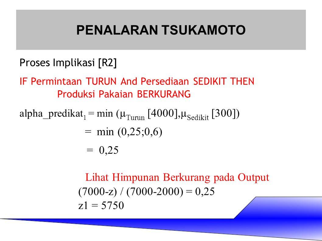 Proses Implikasi [R2] IF Permintaan TURUN And Persediaan SEDIKIT THEN Produksi Pakaian BERKURANG alpha_predikat 1 = min ( µ Turun [4000],µ Sedikit [30