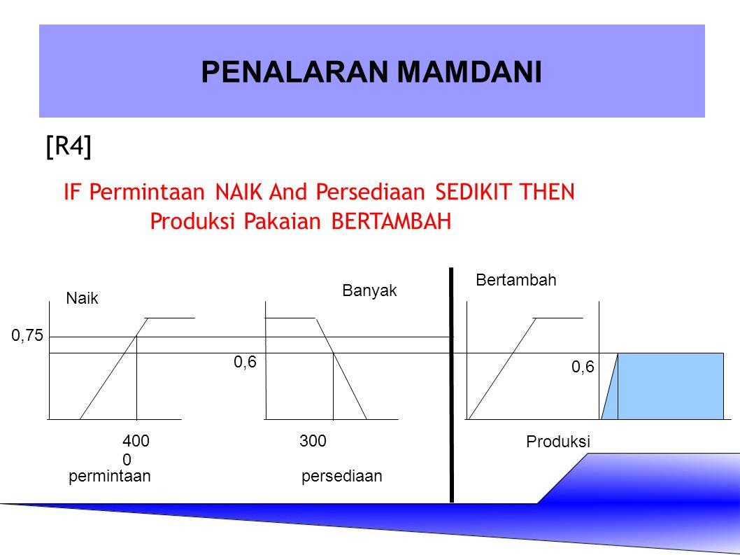 [R4] PENALARAN MAMDANI IF Permintaan NAIK And Persediaan SEDIKIT THEN Produksi Pakaian BERTAMBAH 400 0 Naik 300 Banyak Bertambah 0,75 0,6 permintaanpe