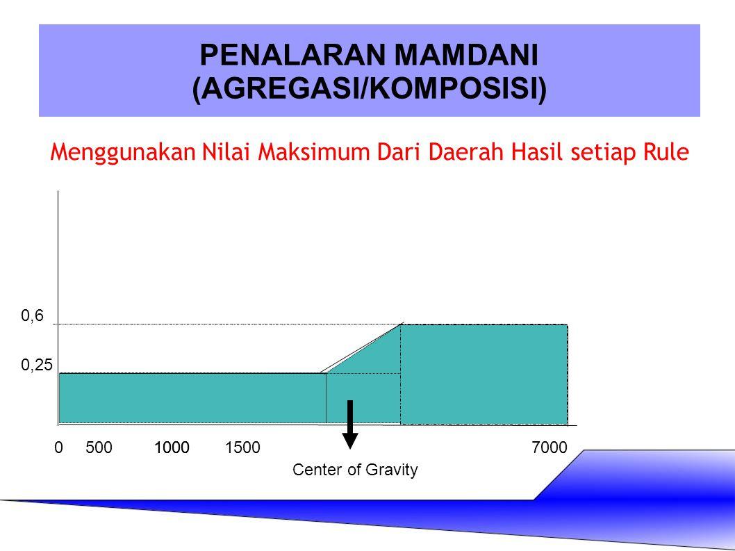 ` PENALARAN MAMDANI (AGREGASI/KOMPOSISI) Menggunakan Nilai Maksimum Dari Daerah Hasil setiap Rule Center of Gravity 05001000150010007000 0,25 0,6