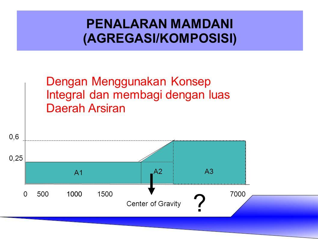 PENALARAN MAMDANI (AGREGASI/KOMPOSISI) Center of Gravity 05001000150010007000 0,25 0,6 ? Dengan Menggunakan Konsep Integral dan membagi dengan luas Da