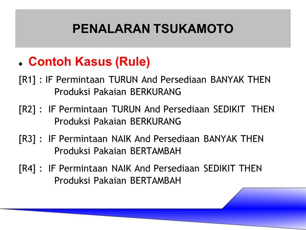 Contoh Kasus (Rule) [R1] : IF Permintaan TURUN And Persediaan BANYAK THEN Produksi Pakaian BERKURANG [R2] : IF Permintaan TURUN And Persediaan SEDIKIT