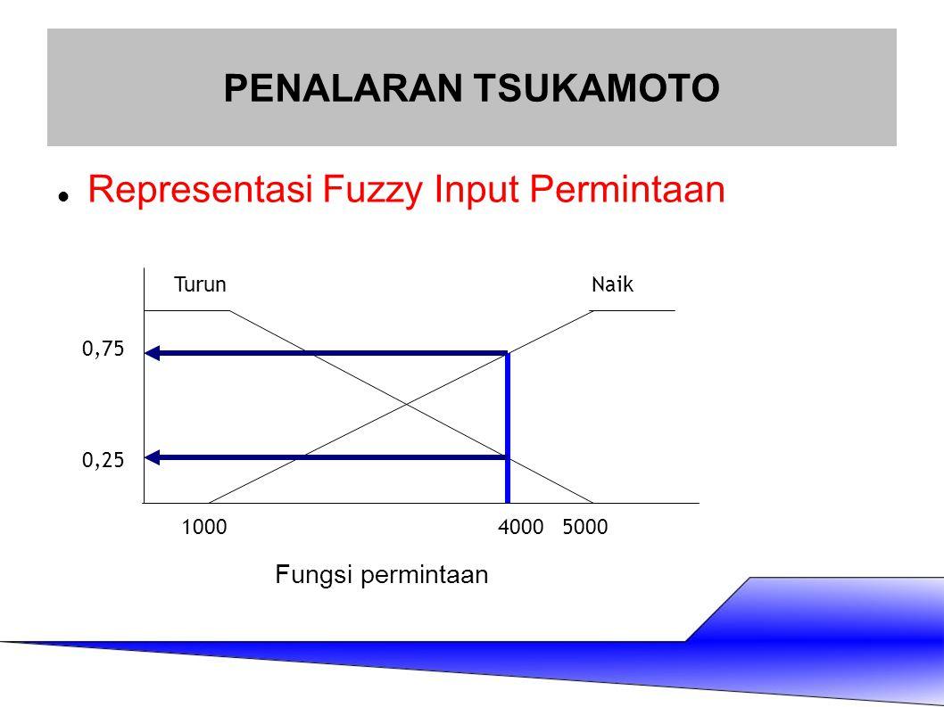 Representasi Fuzzy Input Permintaan PENALARAN TSUKAMOTO TurunNaik 100050004000 0,75 0,25 Fungsi permintaan