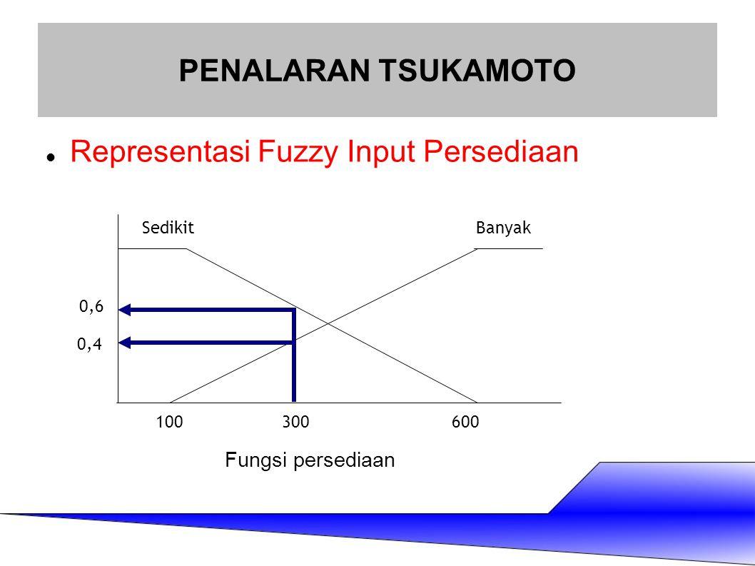 Representasi Fuzzy Input Persediaan PENALARAN TSUKAMOTO SedikitBanyak 100600300 0,6 0,4 Fungsi persediaan
