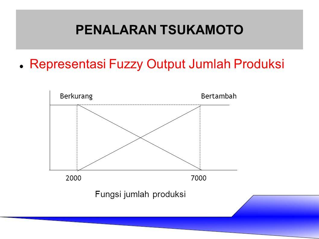 Representasi Fuzzy Output Jumlah Produksi PENALARAN TSUKAMOTO BerkurangBertambah 20007000 Fungsi jumlah produksi