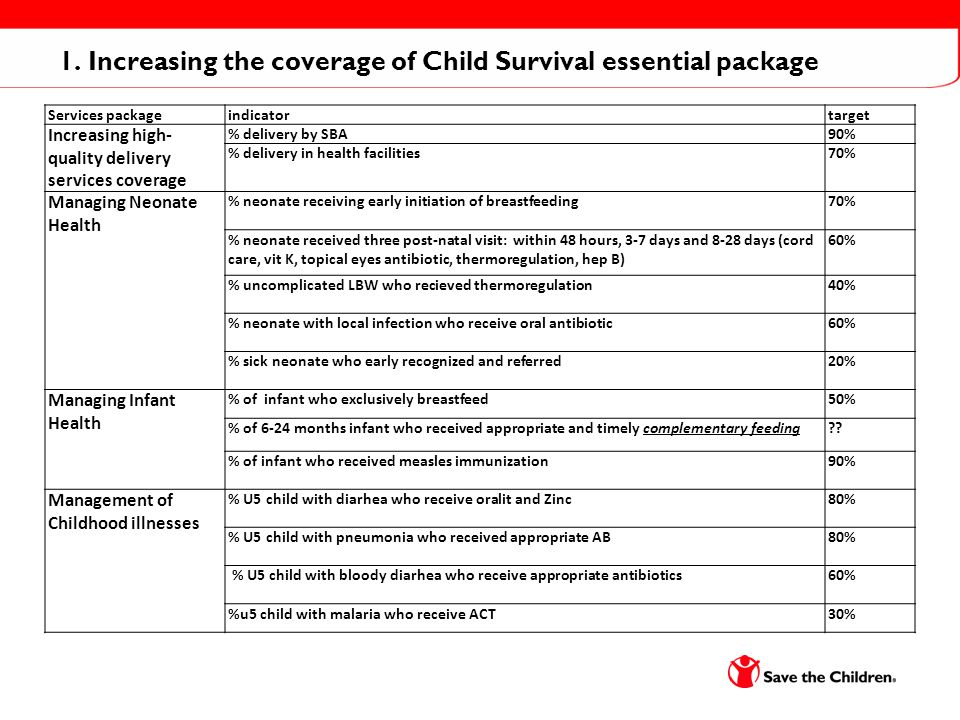 1. Increasing the coverage of Child Survival essential package Services packageindicatortarget Increasing high- quality delivery services coverage % d