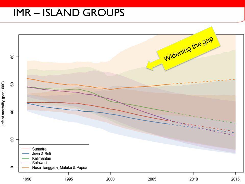 U5MR – ISLAND GROUPS Widening the gap