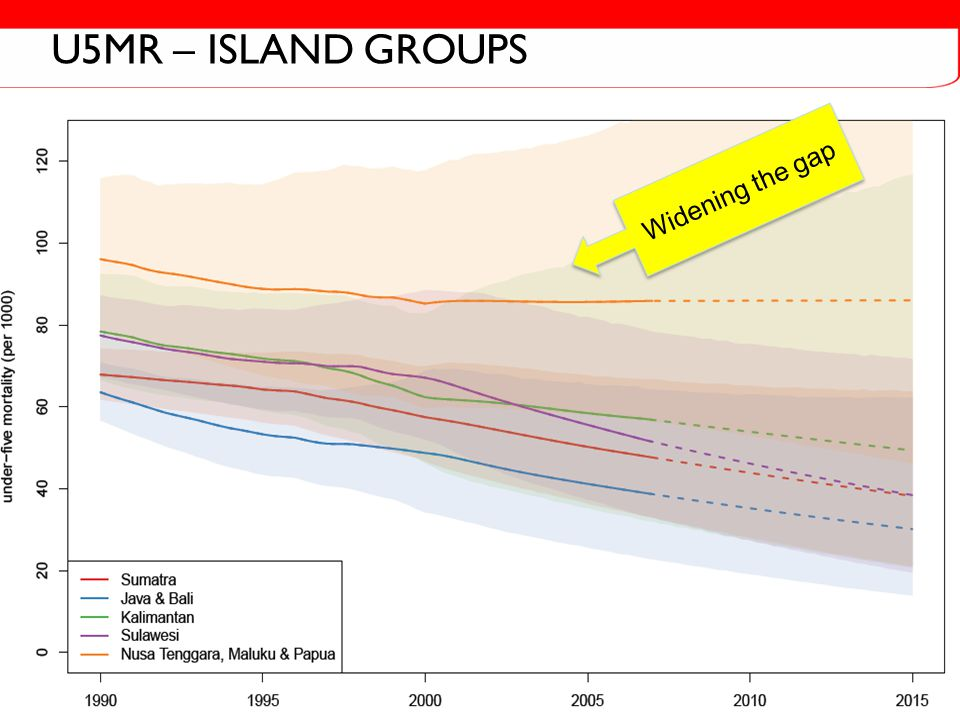 U5MR – ISLAND GROUPS Widening the gap