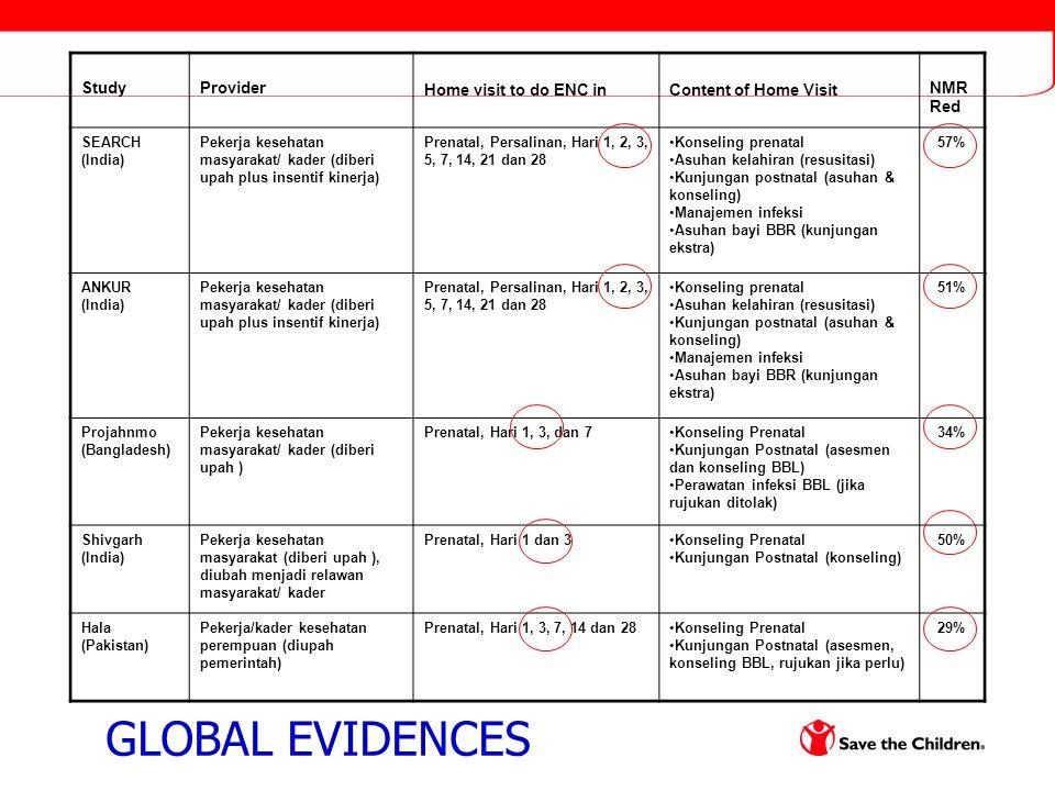 StudyProvider Home visit to do ENC inContent of Home Visit NMR Red SEARCH (India) Pekerja kesehatan masyarakat/ kader (diberi upah plus insentif kinerja) Prenatal, Persalinan, Hari 1, 2, 3, 5, 7, 14, 21 dan 28 Konseling prenatal Asuhan kelahiran (resusitasi) Kunjungan postnatal (asuhan & konseling) Manajemen infeksi Asuhan bayi BBR (kunjungan ekstra) 57% ANKUR (India) Pekerja kesehatan masyarakat/ kader (diberi upah plus insentif kinerja) Prenatal, Persalinan, Hari 1, 2, 3, 5, 7, 14, 21 dan 28 Konseling prenatal Asuhan kelahiran (resusitasi) Kunjungan postnatal (asuhan & konseling) Manajemen infeksi Asuhan bayi BBR (kunjungan ekstra) 51% Projahnmo (Bangladesh) Pekerja kesehatan masyarakat/ kader (diberi upah ) Prenatal, Hari 1, 3, dan 7Konseling Prenatal Kunjungan Postnatal (asesmen dan konseling BBL) Perawatan infeksi BBL (jika rujukan ditolak) 34% Shivgarh (India) Pekerja kesehatan masyarakat (diberi upah ), diubah menjadi relawan masyarakat/ kader Prenatal, Hari 1 dan 3Konseling Prenatal Kunjungan Postnatal (konseling) 50% Hala (Pakistan) Pekerja/kader kesehatan perempuan (diupah pemerintah) Prenatal, Hari 1, 3, 7, 14 dan 28Konseling Prenatal Kunjungan Postnatal (asesmen, konseling BBL, rujukan jika perlu) 29% GLOBAL EVIDENCES