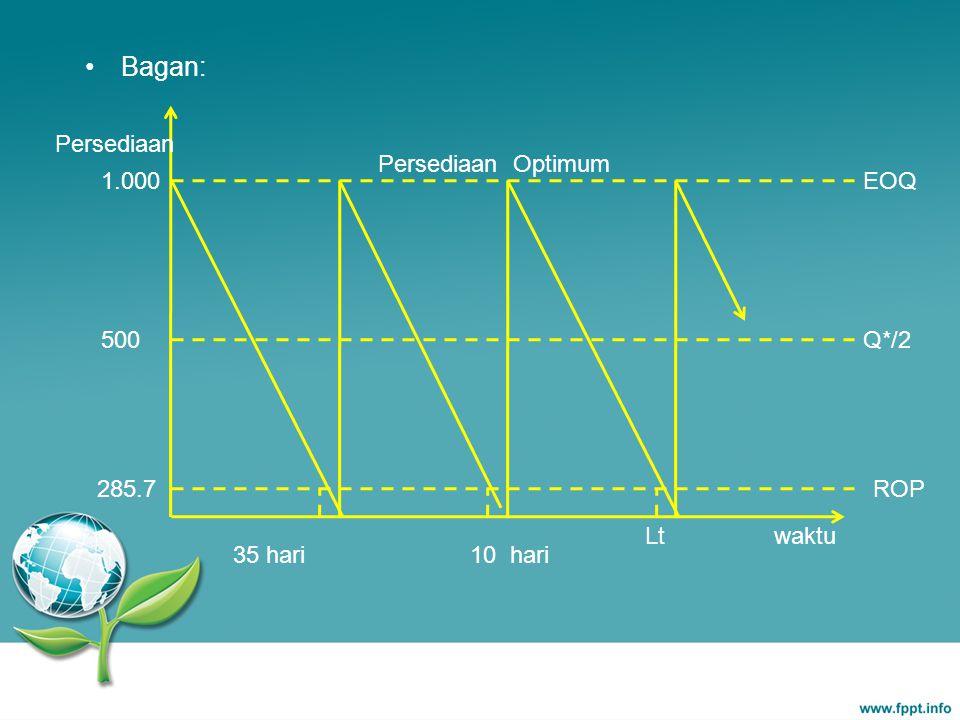 Bagan: Persediaan Optimum Persediaan 1.000 500 EOQ Q*/2 waktu 10 hari Lt ROP285.7 35 hari
