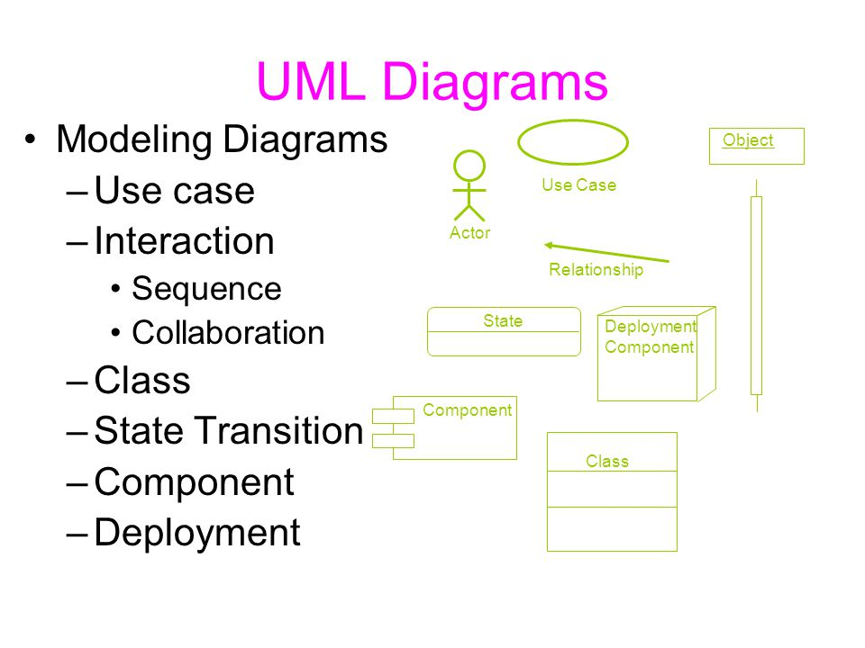 UML Diagrams Modeling Diagrams –Use case –Interaction Sequence Collaboration –Class –State Transition –Component –Deployment State Component Class Dep