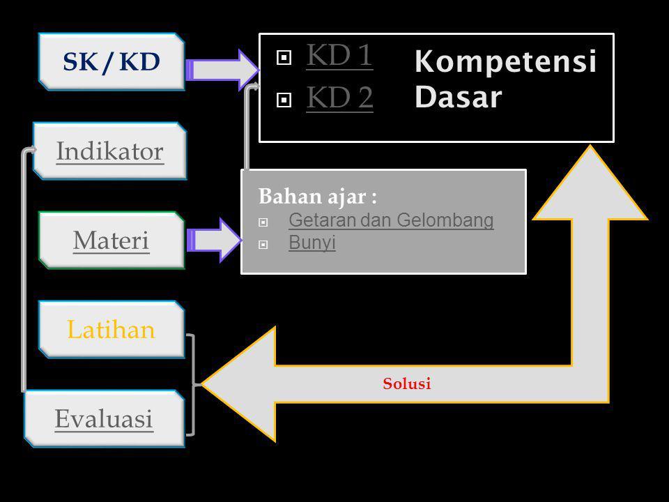 Disusun Oleh : Kaharudin, S.Pd SMP Negeri 4 Randudongkal Bahan Ajar IPA SMP Kelas /Semester : 8 / 2 Alokasi Waktu : 6 JP