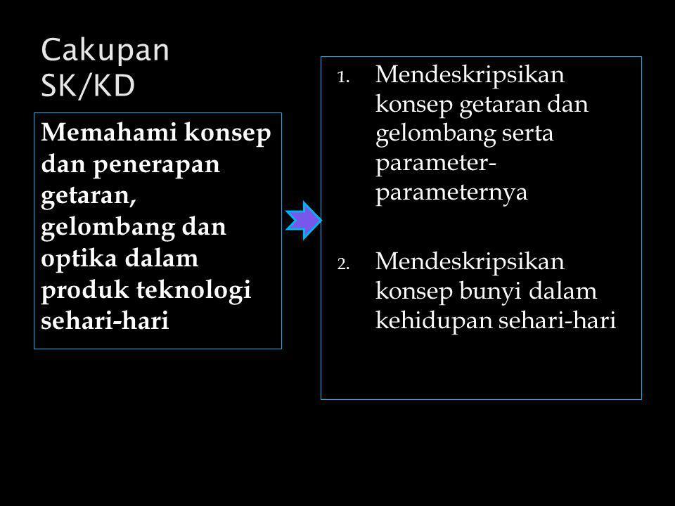 Kompetensi Dasar  KD 1 KD 1  KD 2 KD 2 Indikator Materi Evaluasi Latihan SK / KD Bahan ajar :  Getaran dan Gelombang Getaran dan Gelombang  Bunyi